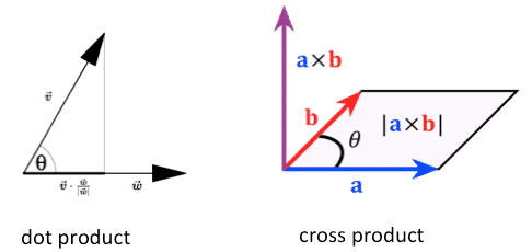 dot-product-vs-cross-product