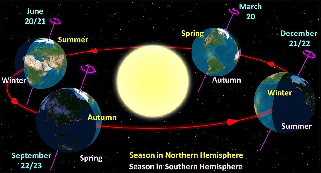 summer-and-winter-solstice-in-northern-and-southern-hemisphere