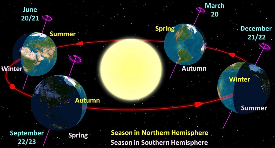 earth's-illumination-during-different-season-in-different-hemisphere