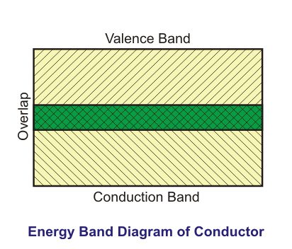 energy-band-diagram-according-to-conductor-definition