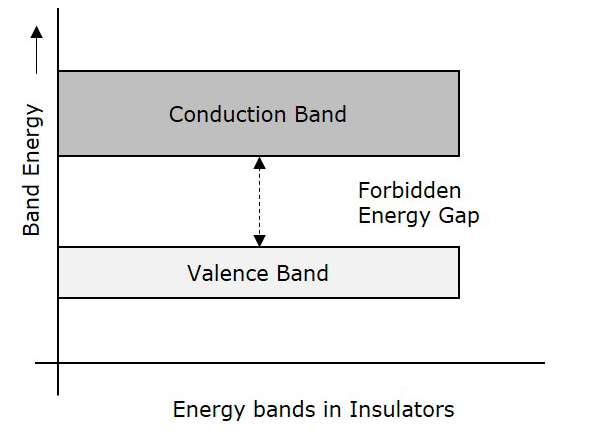 energy-band-diagram-according-to-insulators-definition