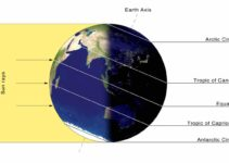 What are Lines of latitude? Definition & Diagrams